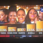EFE wins Big Brother Naija – See Gobbe Edition…Based on logistics