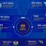 How MULTICHOICE spent over N3BN [about Ghc 44,784,612.42] to Produce BBNAIJA LOCKDOWN Edition